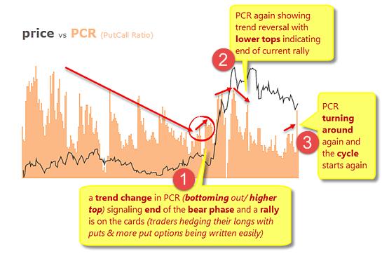 PutCall Ratio